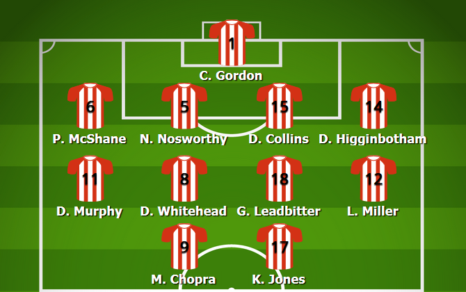 Sunderland Most Common Lineup 2007/08