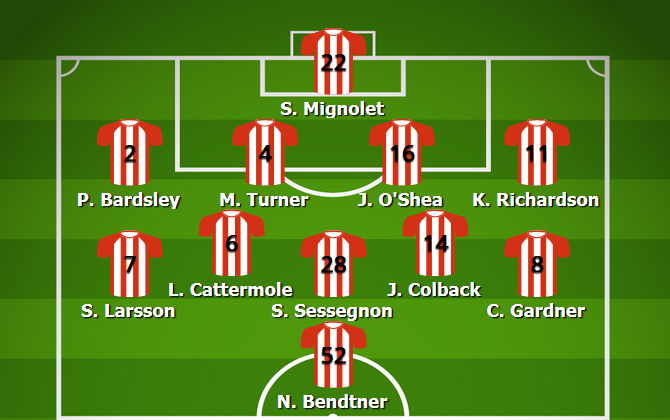 Sunderland Most Common Lineup 2011/12