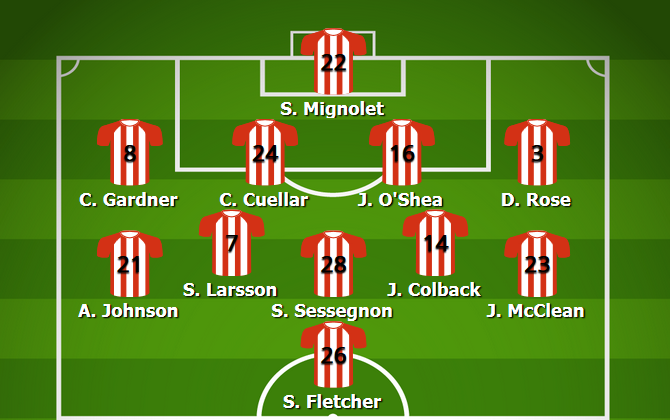 Sunderland Most Common Lineup 2012/13