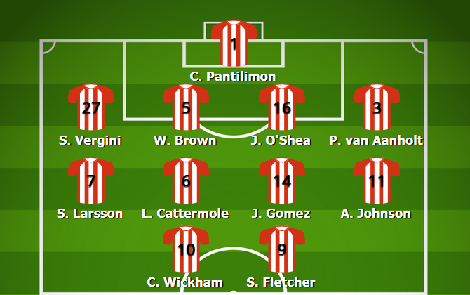 Sunderland Most Common Lineup 2014/15