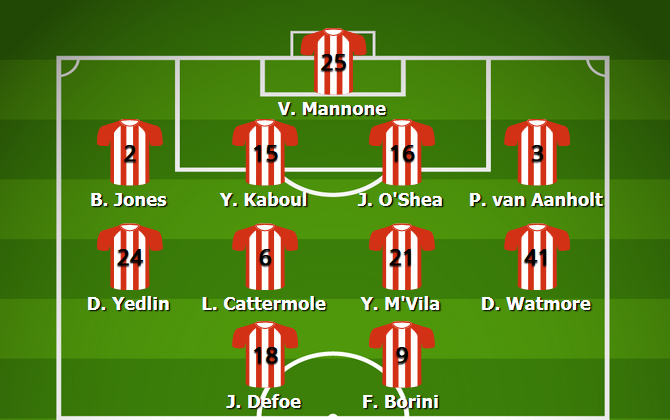 Sunderland Most Common Lineup 2015/16