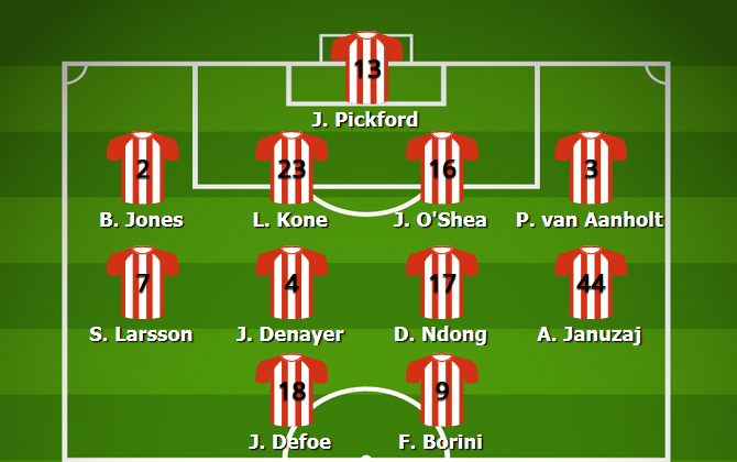 Sunderland Most Common Lineup 2016/17
