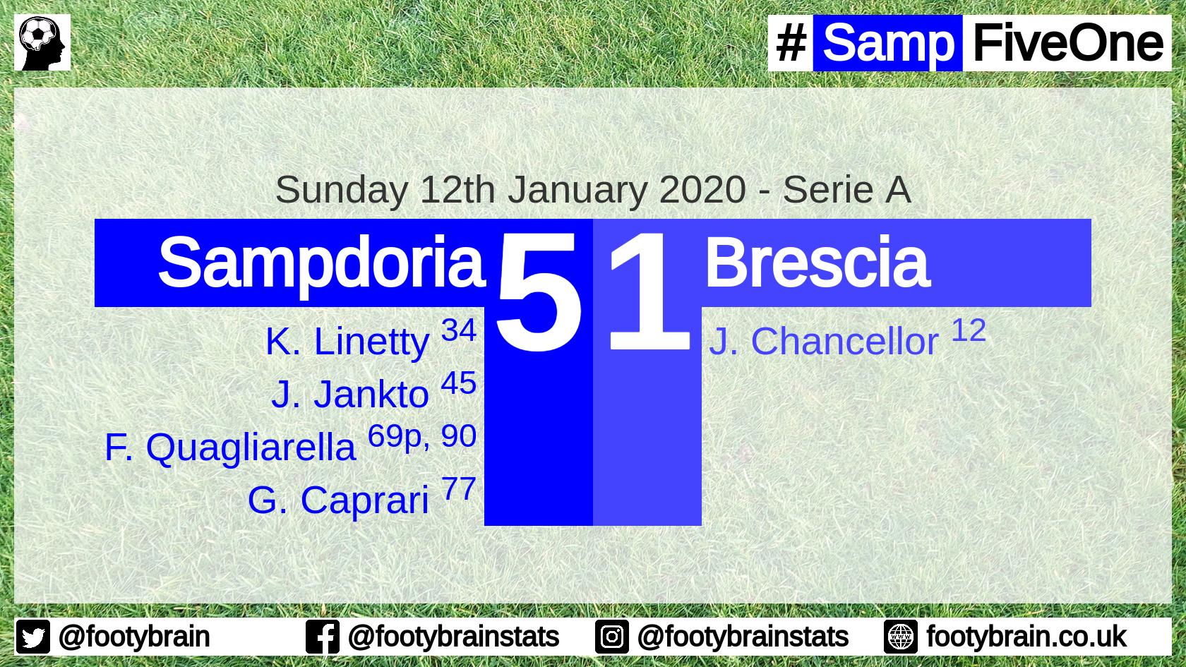 Sampdoria 5 Brescia 1, Jan 2020