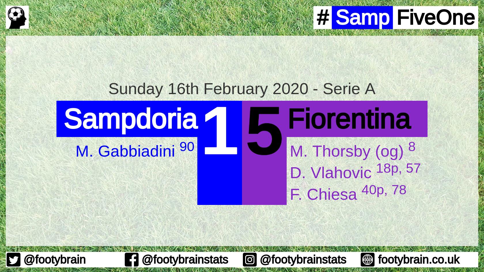 Sampdoria 1 Fiorentina 5, Sunday