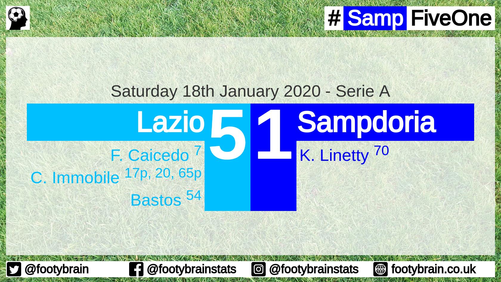 Lazio 5 Sampdoria 1, Jan 2020