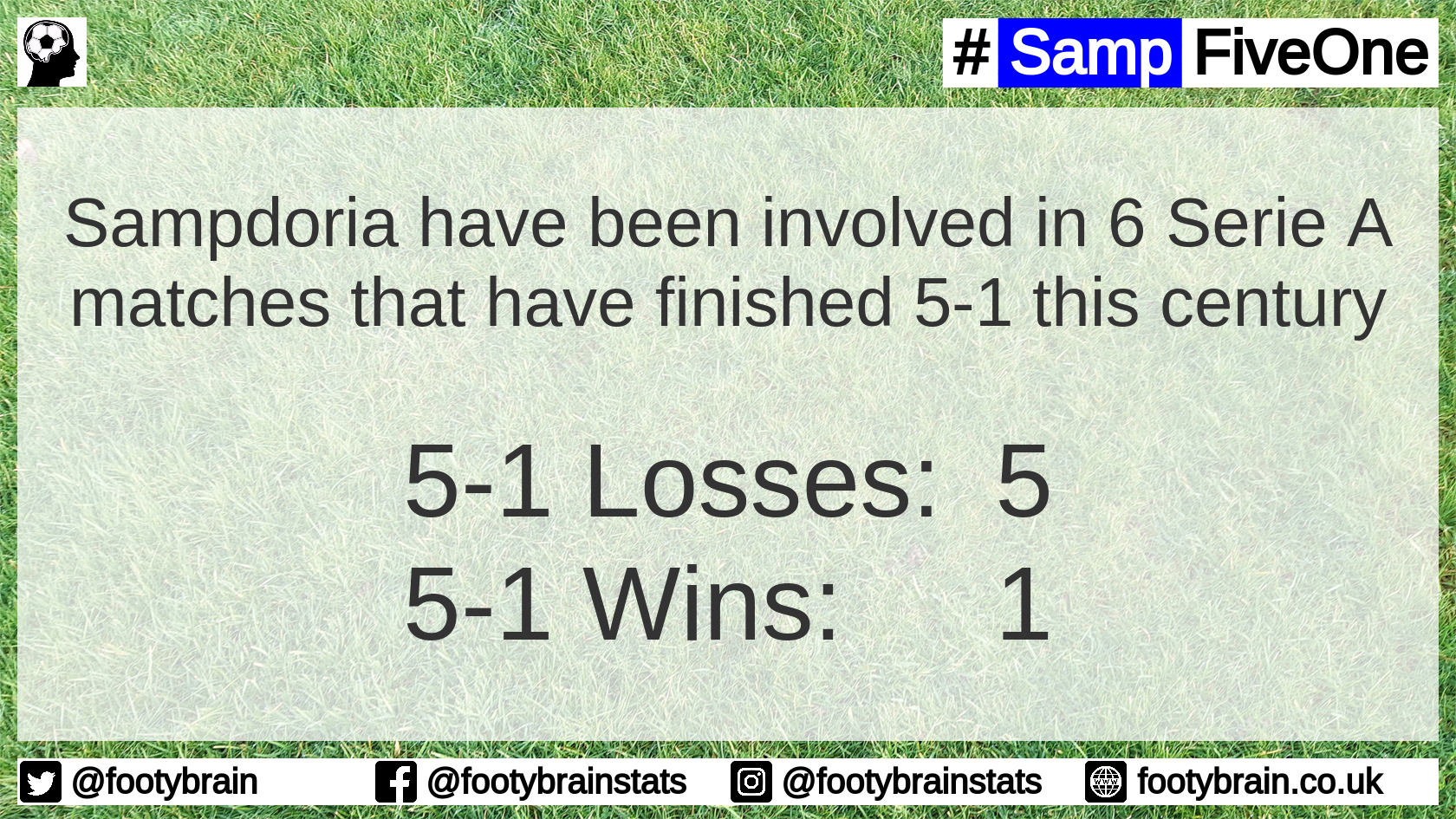 Sampdoria have won 1 and lost 5 of the six Serie A matches they have been involved in this century that have finished 5-1