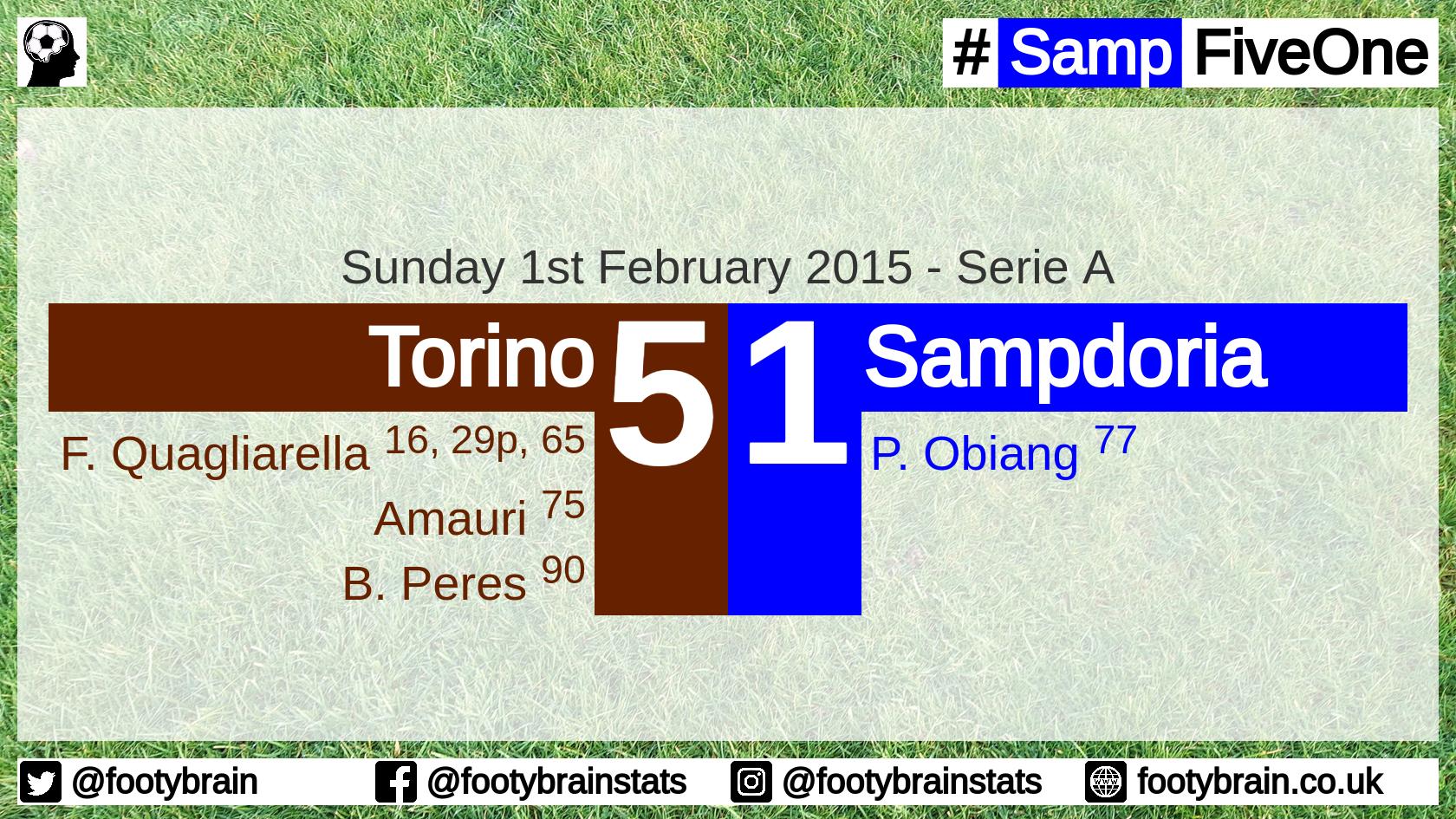 Torino 5 Sampdoria 1, 2015